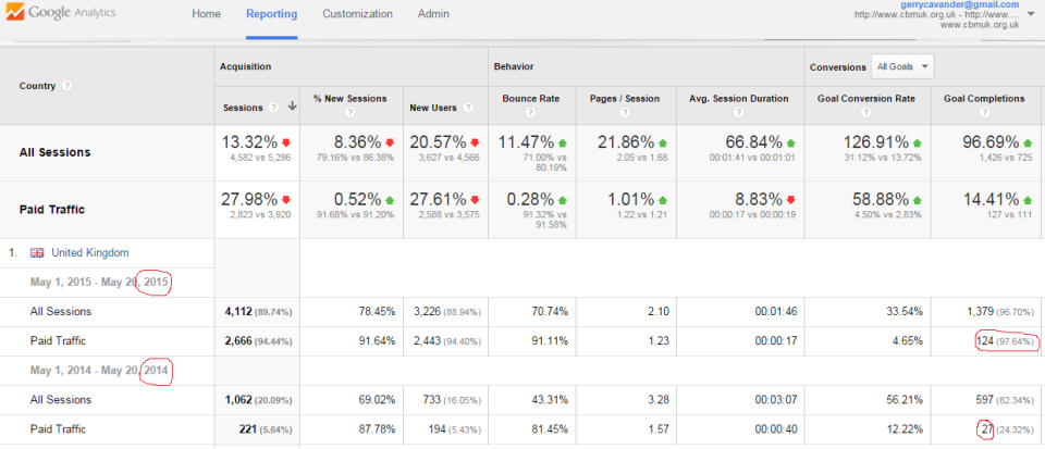 adwords cbm